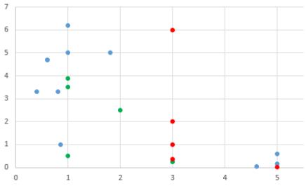 grafico omeg 1