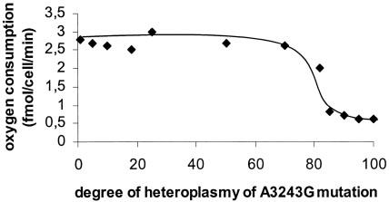 eteroplasmia-ossigeno-mutazione