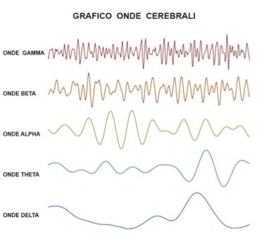onde-cerebrali-alfa