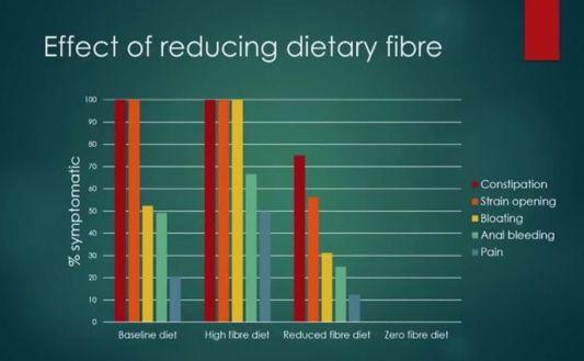 fiberreductioneffects